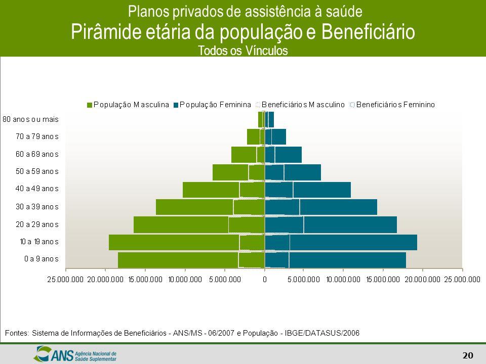 20 Planos privados de assistência à saúde Pirâmide etária da população e Beneficiário Todos os Vínculos Fontes: Sistema de Informações de Beneficiário