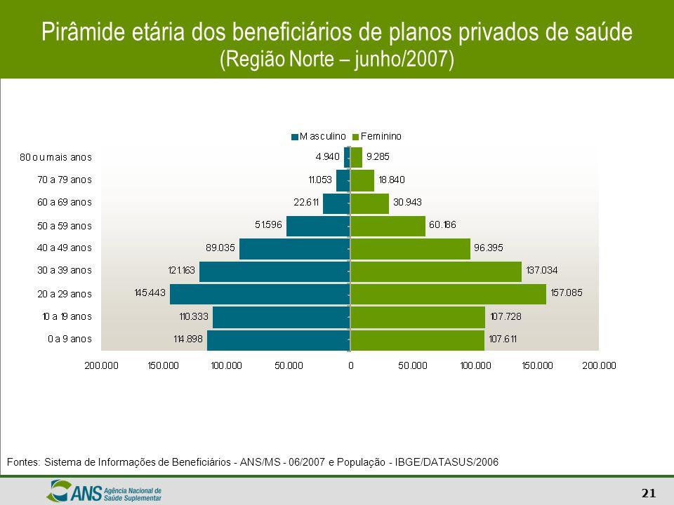 21 Fontes: Sistema de Informações de Beneficiários - ANS/MS - 06/2007 e População - IBGE/DATASUS/2006 Pirâmide etária dos beneficiários de planos priv