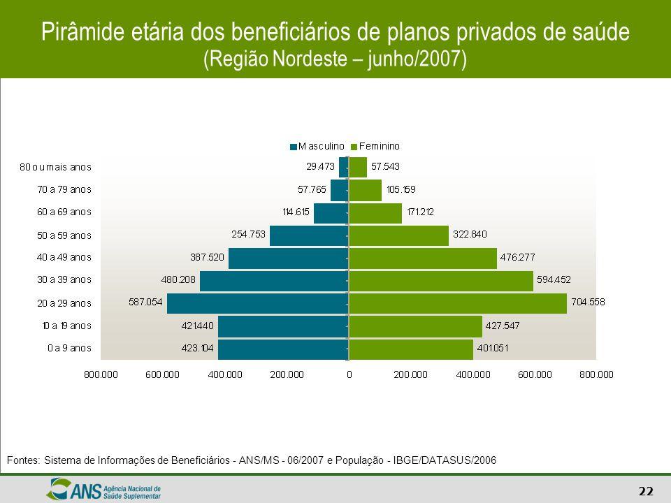 22 Pirâmide etária dos beneficiários de planos privados de saúde (Região Nordeste – junho/2007) Fontes: Sistema de Informações de Beneficiários - ANS/