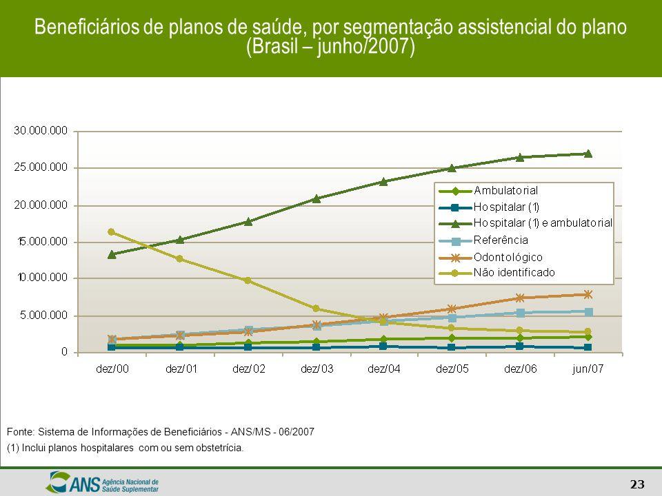 23 Beneficiários de planos de saúde, por segmentação assistencial do plano (Brasil – junho/2007) Fonte: Sistema de Informações de Beneficiários - ANS/