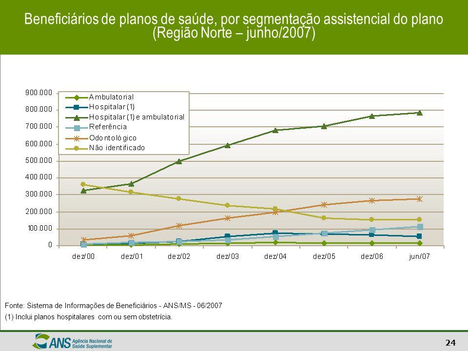 24 Fonte: Sistema de Informações de Beneficiários - ANS/MS - 06/2007 (1) Inclui planos hospitalares com ou sem obstetrícia. Beneficiários de planos de