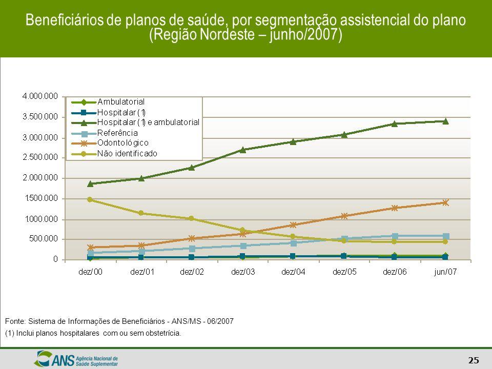 25 Beneficiários de planos de saúde, por segmentação assistencial do plano (Região Nordeste – junho/2007) Fonte: Sistema de Informações de Beneficiári
