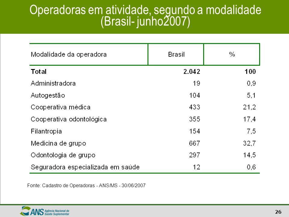 26 Operadoras em atividade, segundo a modalidade (Brasil- junho2007) Fonte: Cadastro de Operadoras - ANS/MS - 30/06/2007