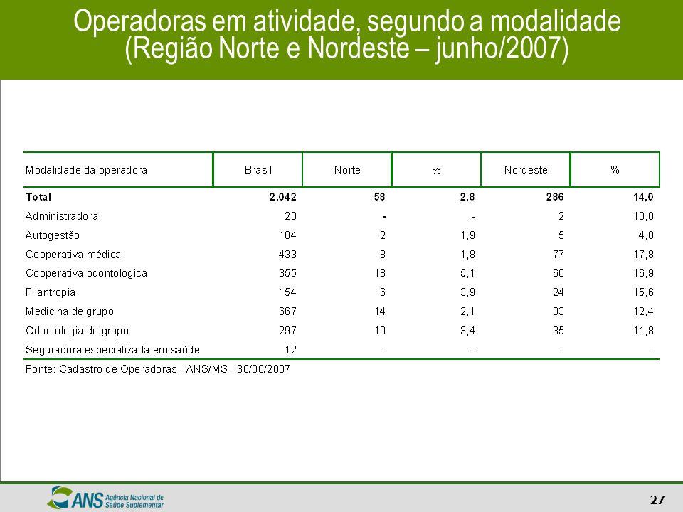 27 Operadoras em atividade, segundo a modalidade (Região Norte e Nordeste – junho/2007)