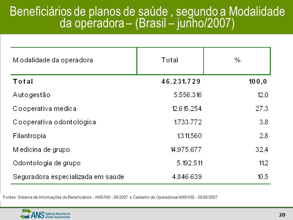 28 Beneficiários de planos de saúde, segundo a Modalidade da operadora – (Brasil – junho/2007) Fontes: Sistema de Informações de Beneficiários - ANS/M
