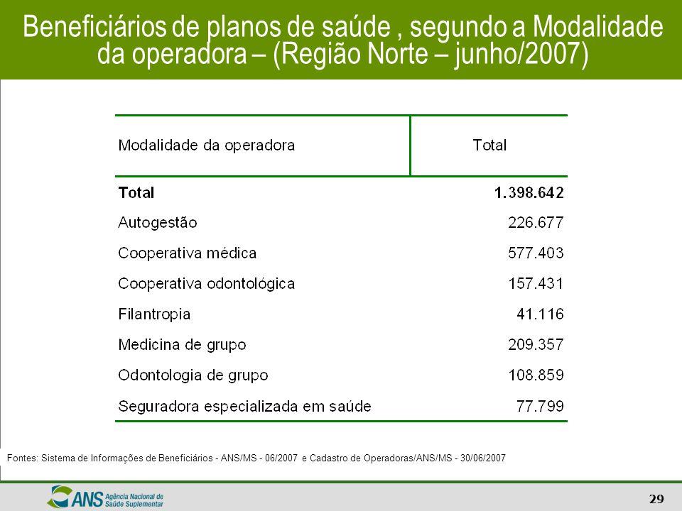 29 Beneficiários de planos de saúde, segundo a Modalidade da operadora – (Região Norte – junho/2007) Fontes: Sistema de Informações de Beneficiários -
