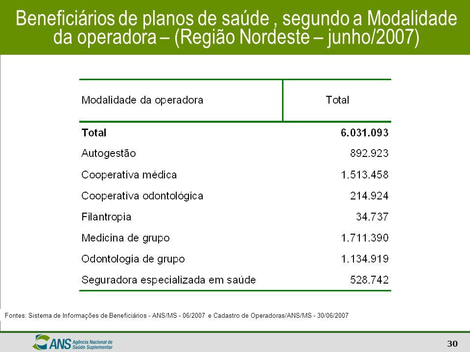 30 Beneficiários de planos de saúde, segundo a Modalidade da operadora – (Região Nordeste – junho/2007) Fontes: Sistema de Informações de Beneficiário