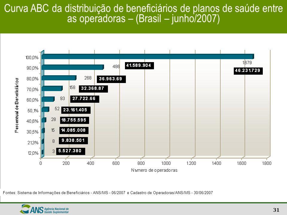 31 Curva ABC da distribuição de beneficiários de planos de saúde entre as operadoras – (Brasil – junho/2007) Fontes: Sistema de Informações de Benefic