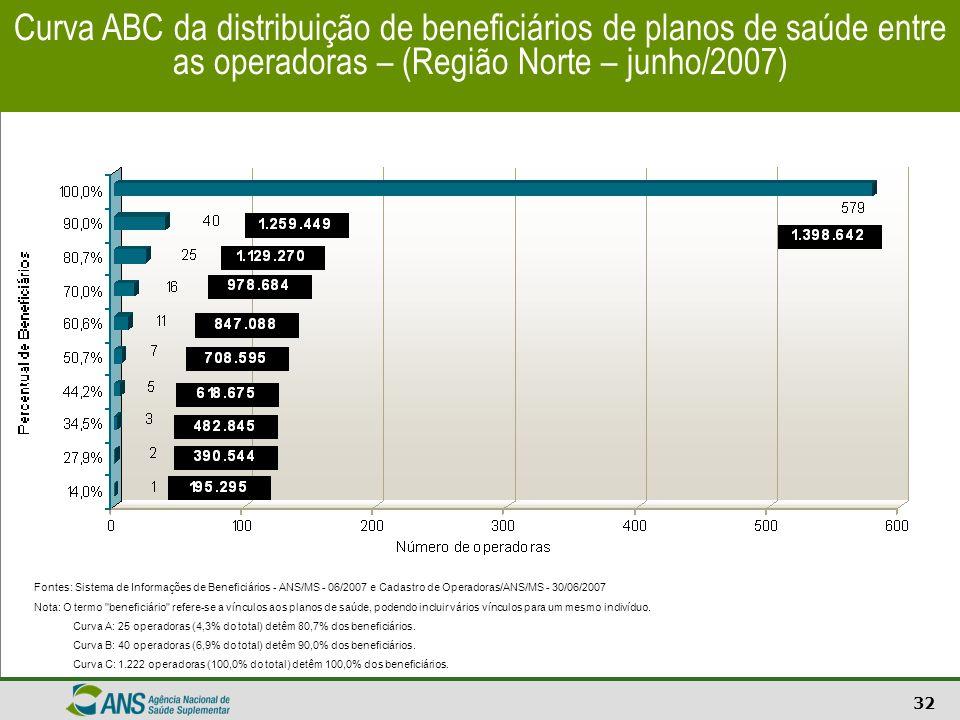 32 Curva ABC da distribuição de beneficiários de planos de saúde entre as operadoras – (Região Norte – junho/2007) Fontes: Sistema de Informações de B