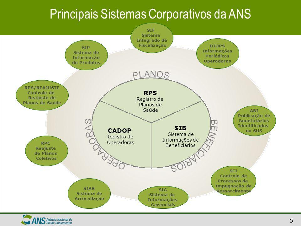 6 SIG - Sistema de Informações Gerenciais SIF Sistema Integrado de Fiscalização Principais Sistemas Corporativos da ANS RPS Registro de Planos de Saúde Planos CADOP Registro de Operadoras SIB Sistema de Informações de Beneficiários DIOPS Informações Periódicas Operadoras ABI Publicação de Beneficiários Identificados no SUS SCI Controle de Processos de Impugnação de Ressarcimento SIAR Sistema de Arrecadação RPC Reajuste de Planos Coletivos SIP Sistema de Informação de Produtos SIG - Sistema de Informações Gerenciais