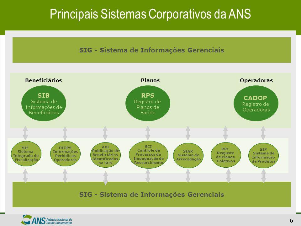 6 SIG - Sistema de Informações Gerenciais SIF Sistema Integrado de Fiscalização Principais Sistemas Corporativos da ANS RPS Registro de Planos de Saúd