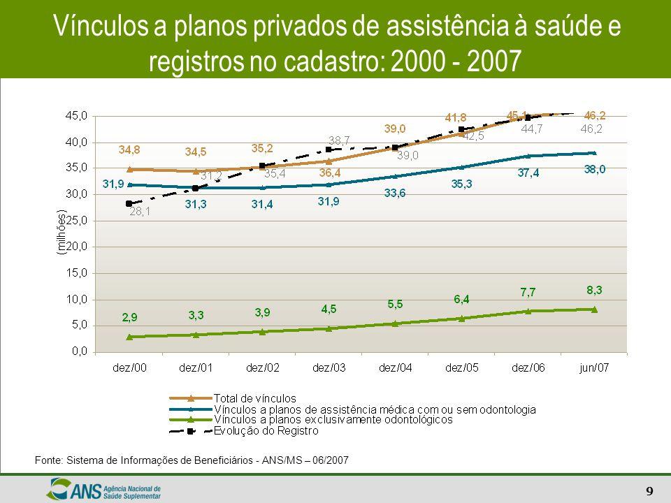 9 Vínculos a planos privados de assistência à saúde e registros no cadastro: 2000 - 2007 Fonte: Sistema de Informações de Beneficiários - ANS/MS – 06/