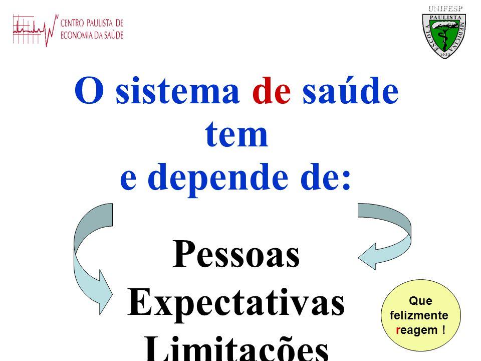 UNIFESP O sistema de saúde tem e depende de: Pessoas Expectativas Limitações Que felizmente reagem !