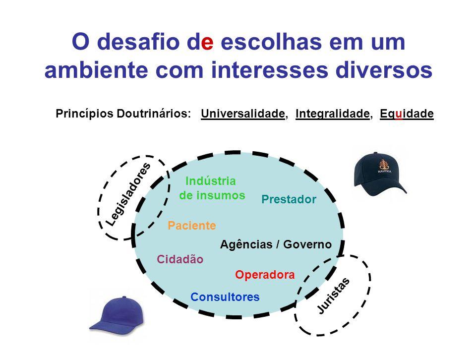 O desafio de escolhas em um ambiente com interesses diversos Operadora Paciente Agências / Governo Cidadão Indústria de insumos Prestador Princípios D