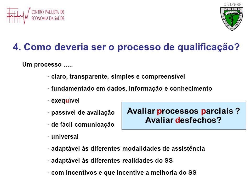 4. Como deveria ser o processo de qualificação? UNIFESP Um processo..... - claro, transparente, simples e compreensível - fundamentado em dados, infor