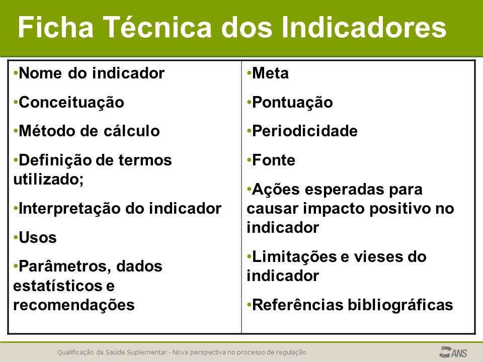 Qualificação da Saúde Suplementar - Nova perspectiva no processo de regulação Ficha Técnica dos Indicadores Nome do indicador Conceituação Método de c