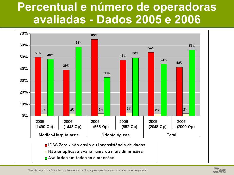Qualificação da Saúde Suplementar - Nova perspectiva no processo de regulação Percentual e número de operadoras avaliadas - Dados 2005 e 2006