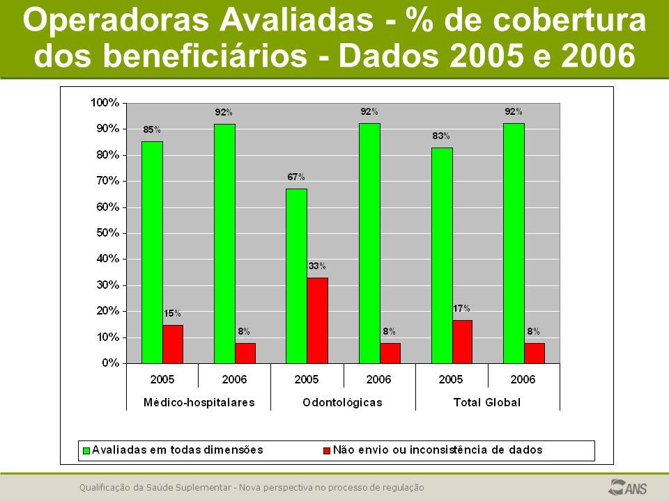 Qualificação da Saúde Suplementar - Nova perspectiva no processo de regulação Operadoras Avaliadas - % de cobertura dos beneficiários - Dados 2005 e 2