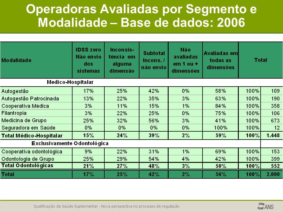 Qualificação da Saúde Suplementar - Nova perspectiva no processo de regulação Operadoras Avaliadas por Segmento e Modalidade – Base de dados: 2006