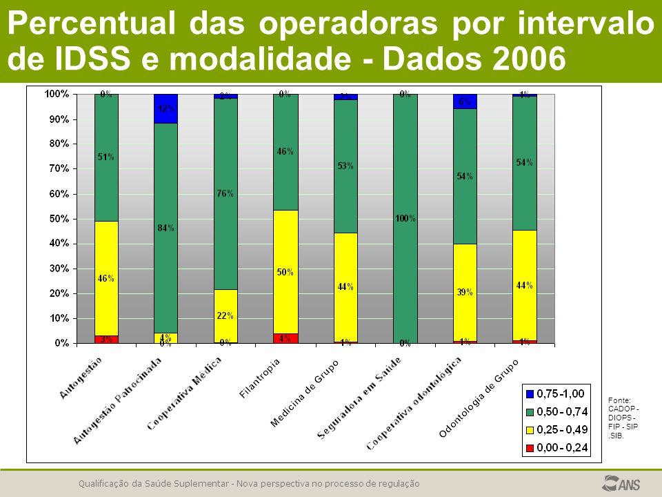 Qualificação da Saúde Suplementar - Nova perspectiva no processo de regulação Fonte: CADOP - DIOPS - FIP - SIP.SIB. Percentual das operadoras por inte