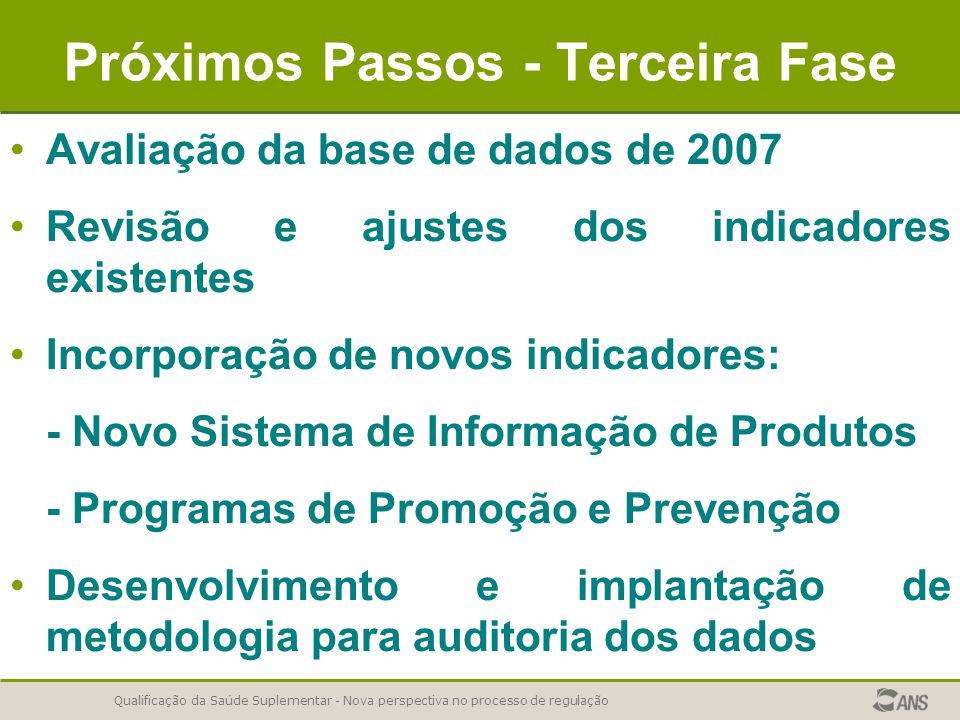 Qualificação da Saúde Suplementar - Nova perspectiva no processo de regulação Próximos Passos - Terceira Fase Avaliação da base de dados de 2007 Revis