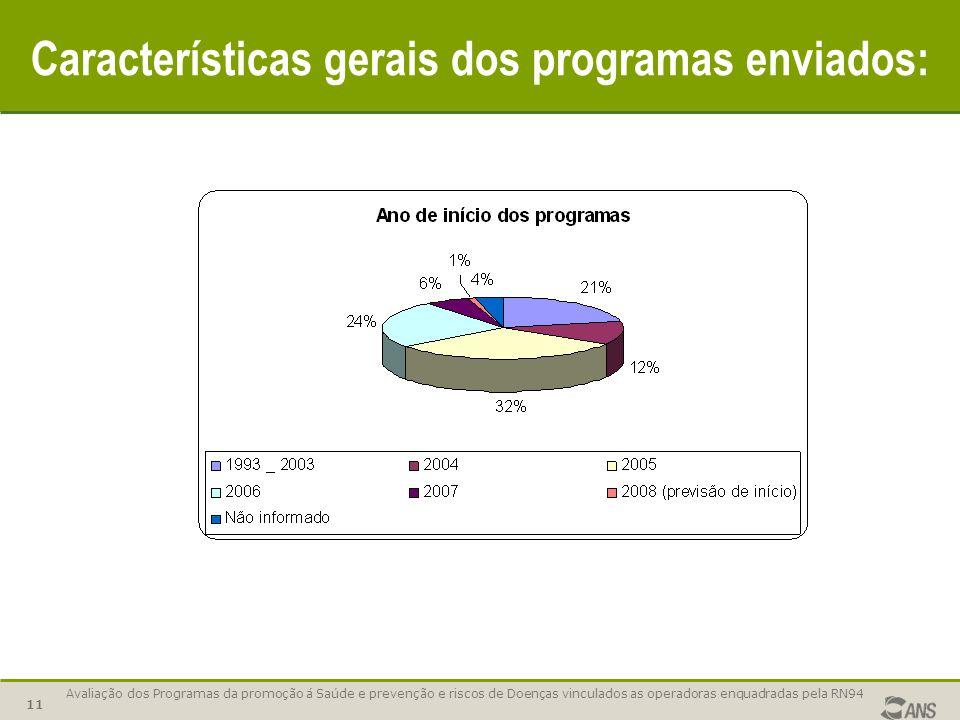 Avaliação dos Programas da promoção á Saúde e prevenção e riscos de Doenças vinculados as operadoras enquadradas pela RN94 11 Características gerais dos programas enviados: