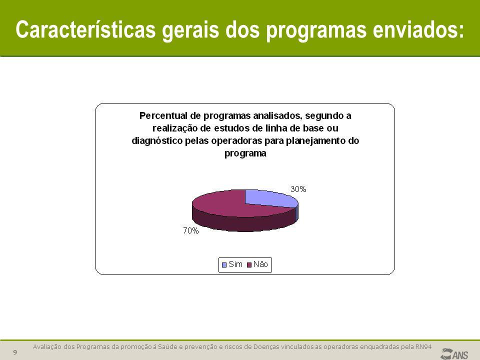 Avaliação dos Programas da promoção á Saúde e prevenção e riscos de Doenças vinculados as operadoras enquadradas pela RN94 10 Características gerais dos programas enviados: