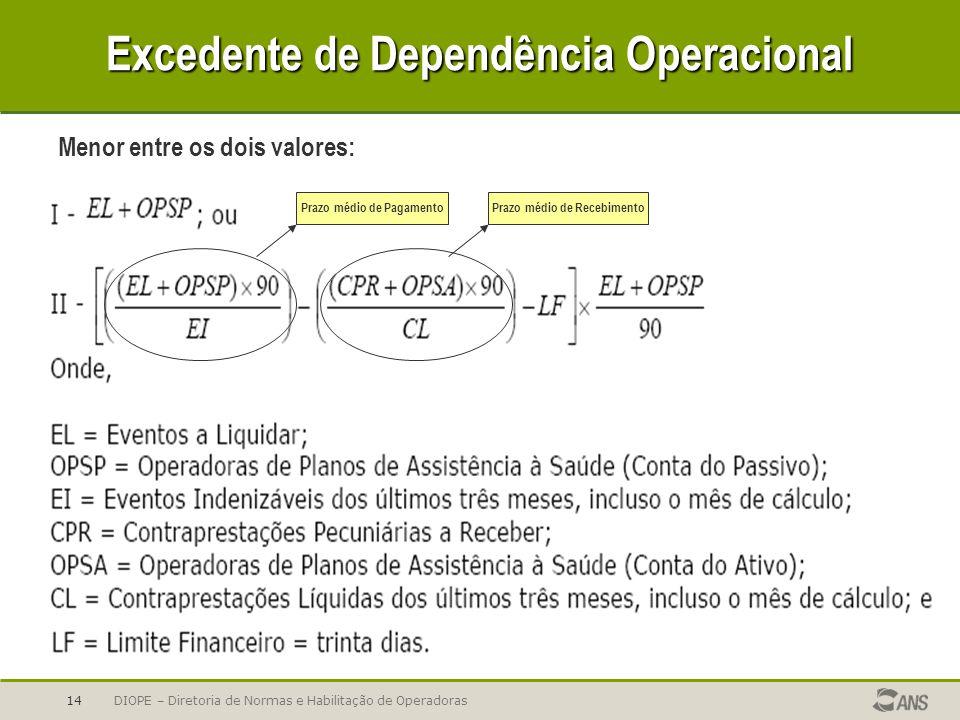 DIOPE – Diretoria de Normas e Habilitação de Operadoras14 Excedente de Dependência Operacional Menor entre os dois valores: Prazo médio de PagamentoPr