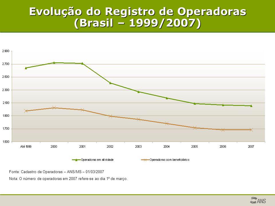 Evolução do Registro de Operadoras (Brasil – 1999/2007) Fonte: Cadastro de Operadoras – ANS/MS – 01/03/2007 Nota: O número de operadoras em 2007 refer