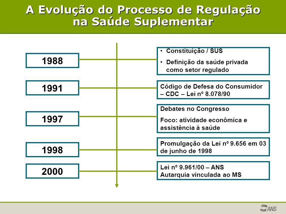 A Evolução do Processo de Regulação na Saúde Suplementar 1988 1991 1998 2000 1997 Constituição / SUS Definição da saúde privada como setor regulado Có