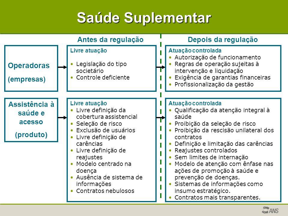 Saúde Suplementar Operadoras (empresas) Livre atuação Legislação do tipo societário Controle deficiente Atuação controlada Autorização de funcionament