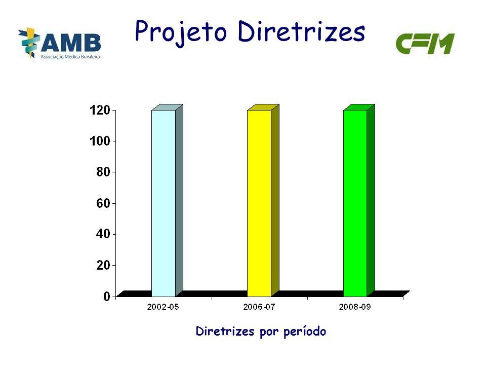 Diretrizes por período Projeto Diretrizes