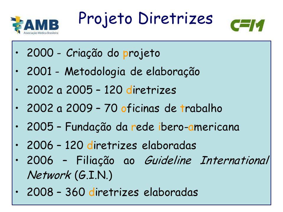 2000 - Criação do projeto 2001 - Metodologia de elaboração 2002 a 2005 – 120 diretrizes 2002 a 2009 – 70 oficinas de trabalho 2005 – Fundação da rede