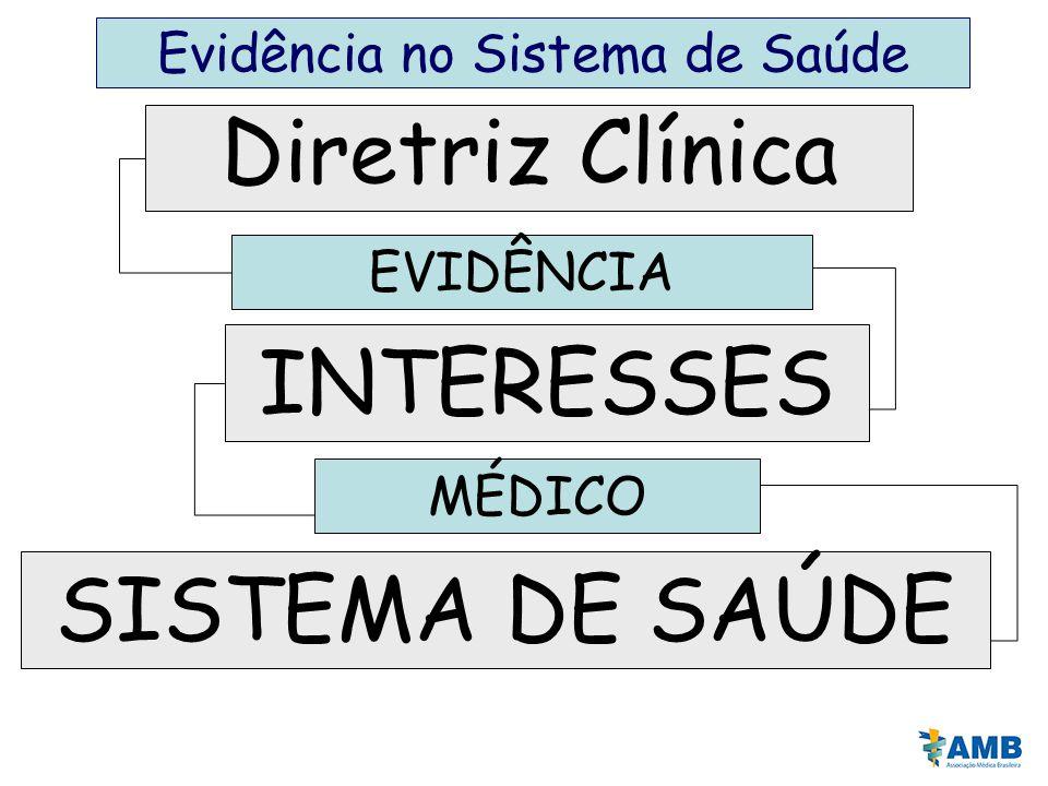 MÉDICO SISTEMA DE SAÚDE INTERESSES Diretriz Clínica EVIDÊNCIA Evidência no Sistema de Saúde