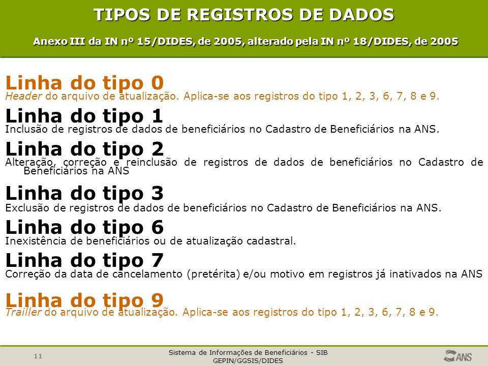 Sistema de Informações de Beneficiários - SIB GEPIN/GGSIS/DIDES 11 TIPOS DE REGISTROS DE DADOS Anexo III da IN nº 15/DIDES, de 2005, alterado pela IN