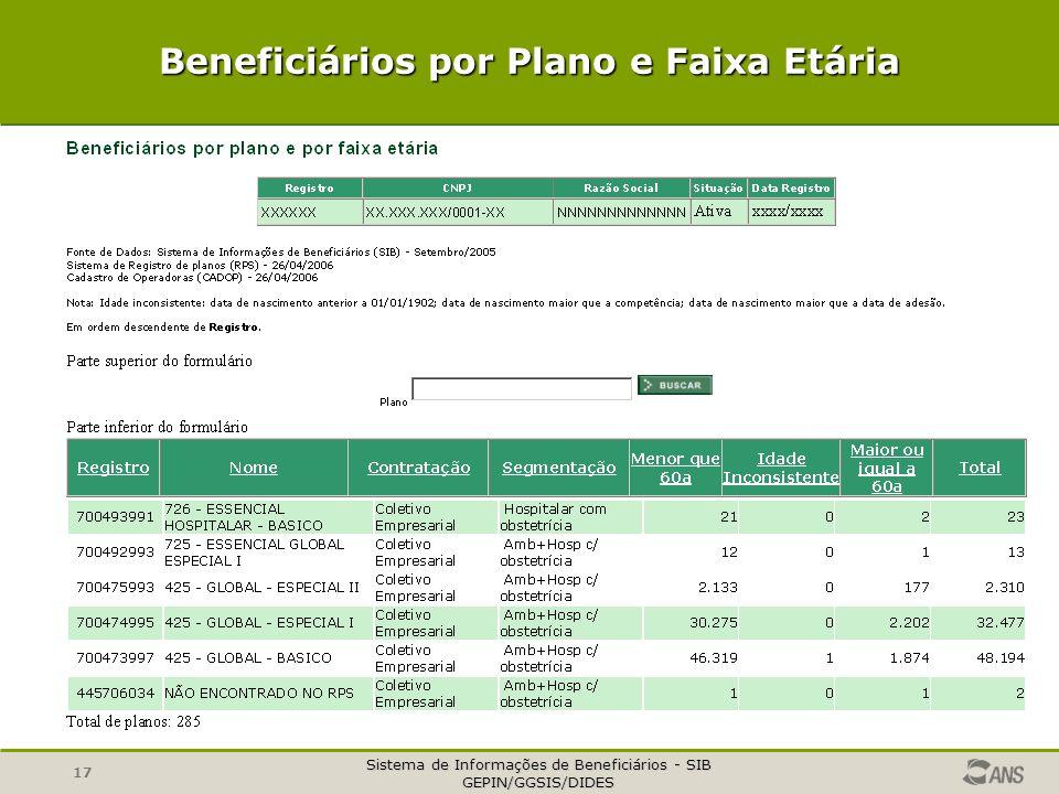 Sistema de Informações de Beneficiários - SIB GEPIN/GGSIS/DIDES 17 Beneficiários por Plano e Faixa Etária