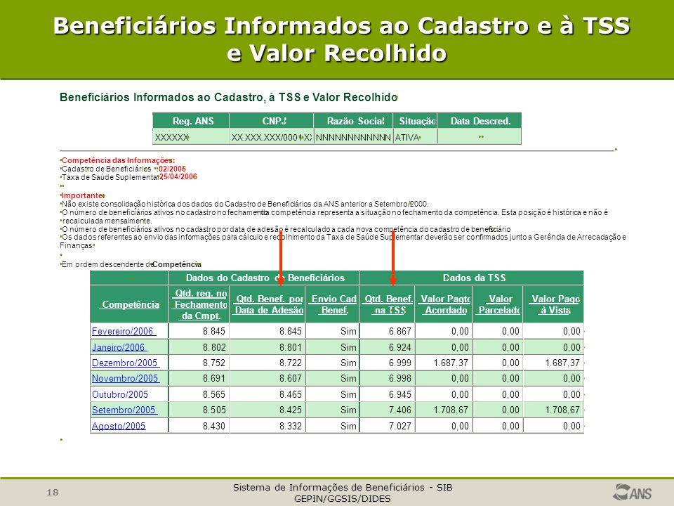Sistema de Informações de Beneficiários - SIB GEPIN/GGSIS/DIDES 18 Beneficiários Informados ao Cadastro e à TSS e Valor Recolhido Beneficiários Inform