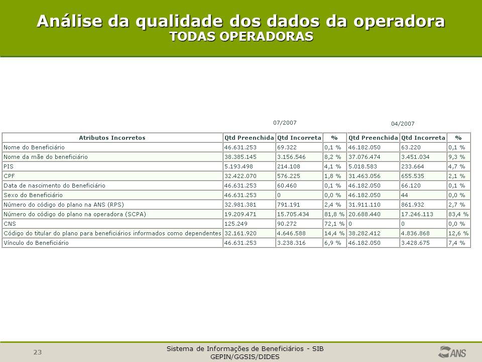 Sistema de Informações de Beneficiários - SIB GEPIN/GGSIS/DIDES 23 Análise da qualidade dos dados da operadora TODAS OPERADORAS