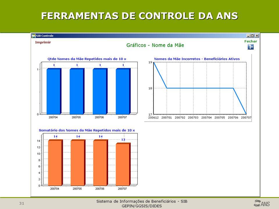 Sistema de Informações de Beneficiários - SIB GEPIN/GGSIS/DIDES 31 FERRAMENTAS DE CONTROLE DA ANS