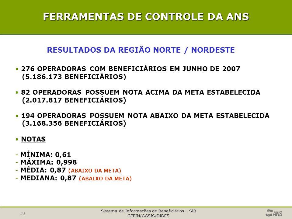 Sistema de Informações de Beneficiários - SIB GEPIN/GGSIS/DIDES 32 FERRAMENTAS DE CONTROLE DA ANS RESULTADOS DA REGIÃO NORTE / NORDESTE 276 OPERADORAS