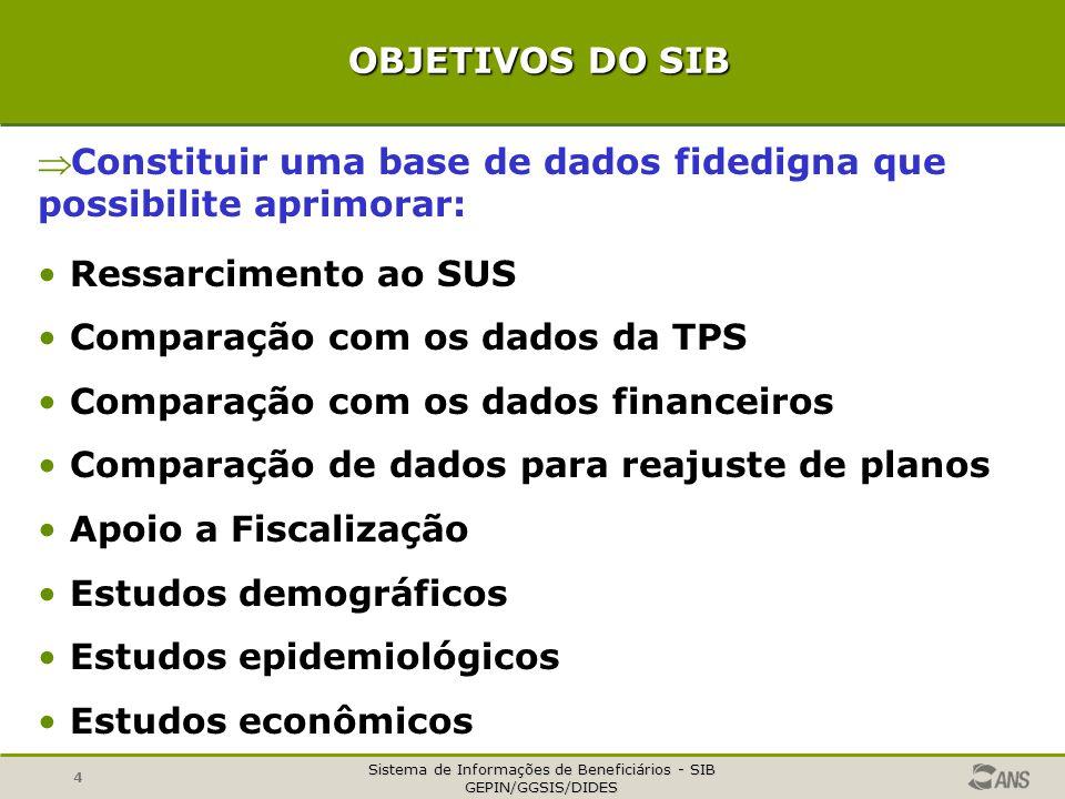 Sistema de Informações de Beneficiários - SIB GEPIN/GGSIS/DIDES 4 OBJETIVOS DO SIB OBJETIVOS DO SIB  Constituir uma base de dados fidedigna que possi