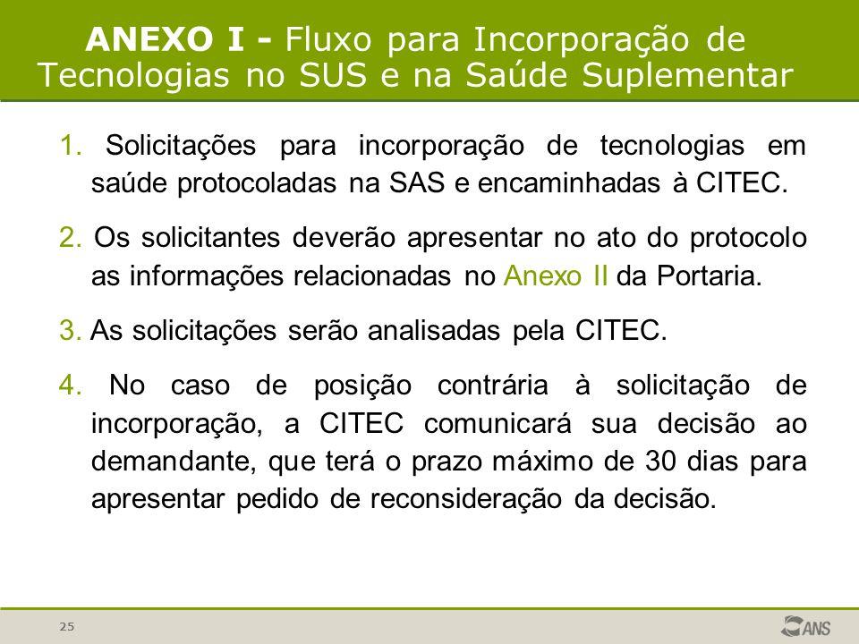 25 ANEXO I - Fluxo para Incorporação de Tecnologias no SUS e na Saúde Suplementar 1. Solicitações para incorporação de tecnologias em saúde protocolad
