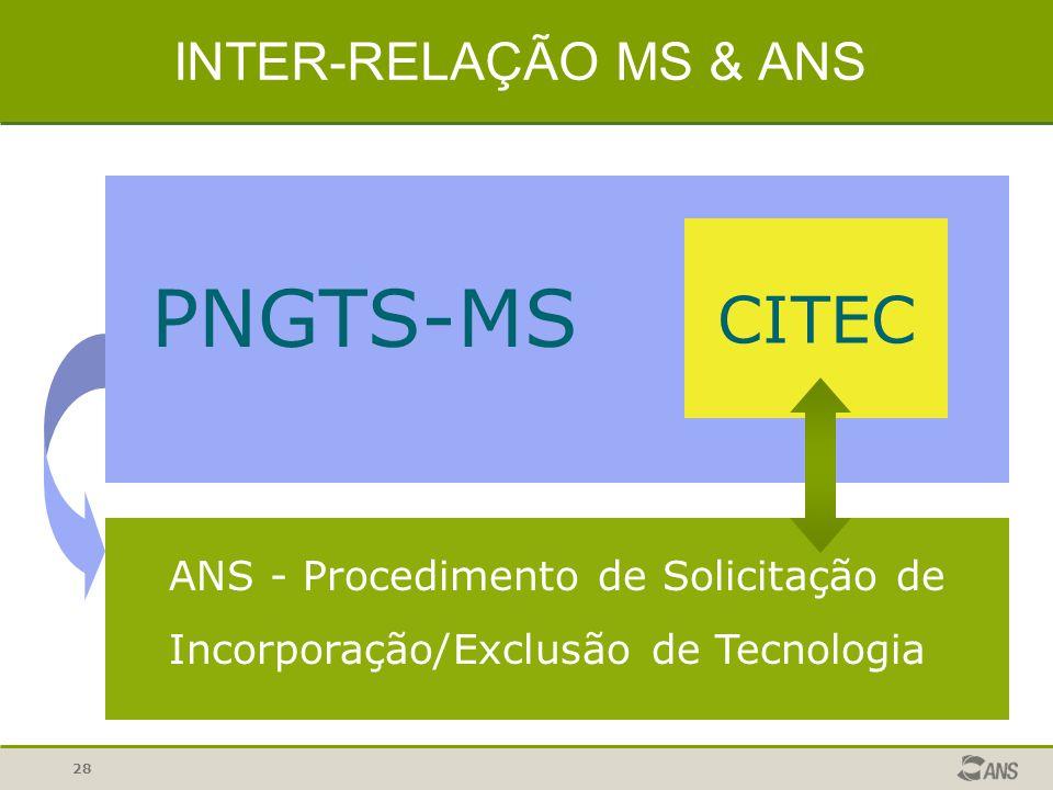 28 INTER-RELAÇÃO MS & ANS PNGTS-MS CITEC ANS - Procedimento de Solicitação de Incorporação/Exclusão de Tecnologia