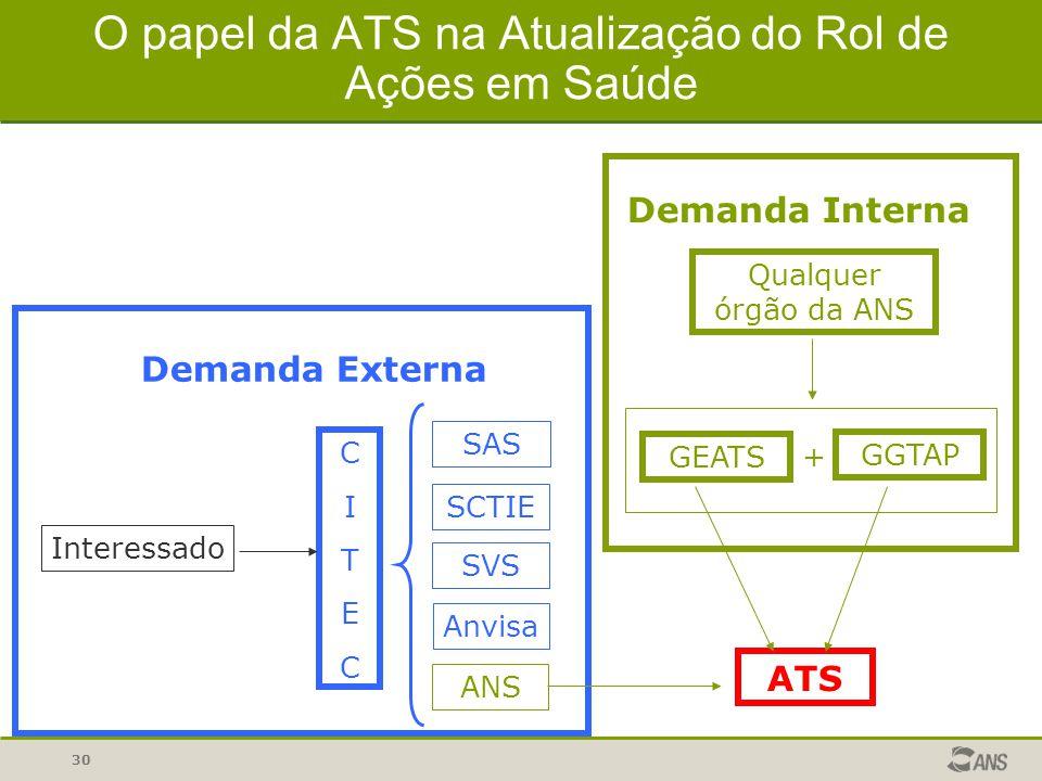 30 O papel da ATS na Atualização do Rol de Ações em Saúde ATS CITECCITEC SAS SCTIE SVS Anvisa ANS Interessado Demanda Externa Qualquer órgão da ANS GE