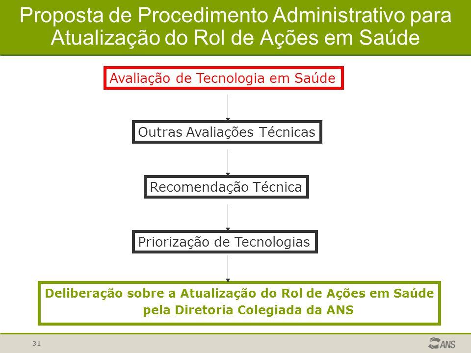 31 Proposta de Procedimento Administrativo para Atualização do Rol de Ações em Saúde Avaliação de Tecnologia em Saúde Outras Avaliações Técnicas Recom