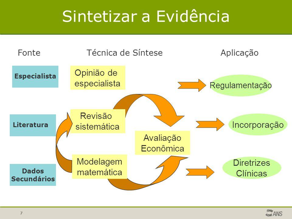 7 Sintetizar a Evidência Especialista Literatura Dados Secundários Fonte Opinião de especialista Avaliação Econômica Revisão sistemática Modelagem mat