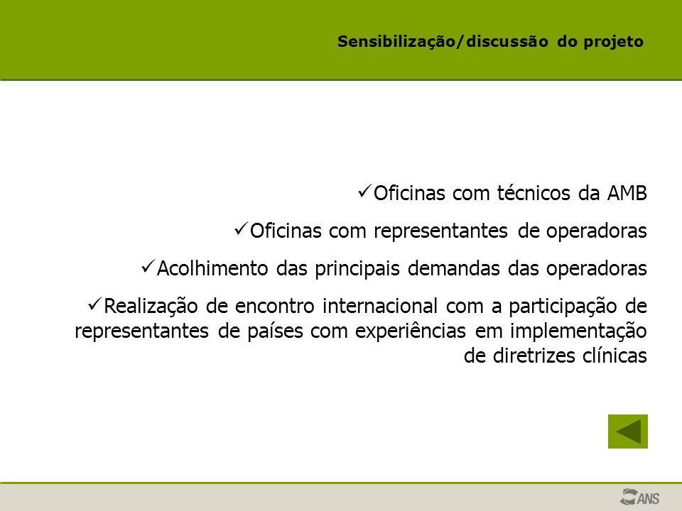 Sensibilização/discussão do projeto Oficinas com técnicos da AMB Oficinas com representantes de operadoras Acolhimento das principais demandas das ope