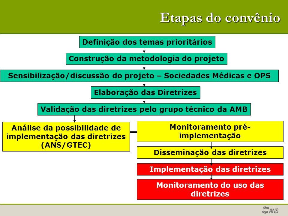 Etapas do convênio Análise da possibilidade de implementação das diretrizes (ANS/GTEC) Definição dos temas prioritários Construção da metodologia do p