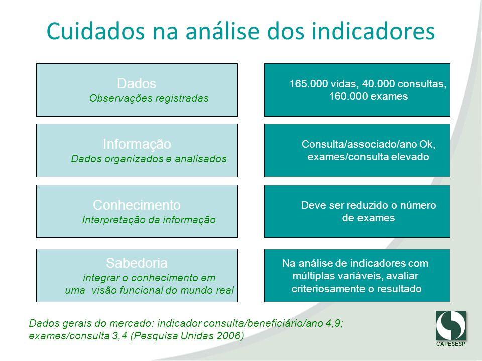 CAPESESP Dados Observações registradas Informação Dados organizados e analisados Conhecimento Interpretação da informação 165.000 vidas, 40.000 consul