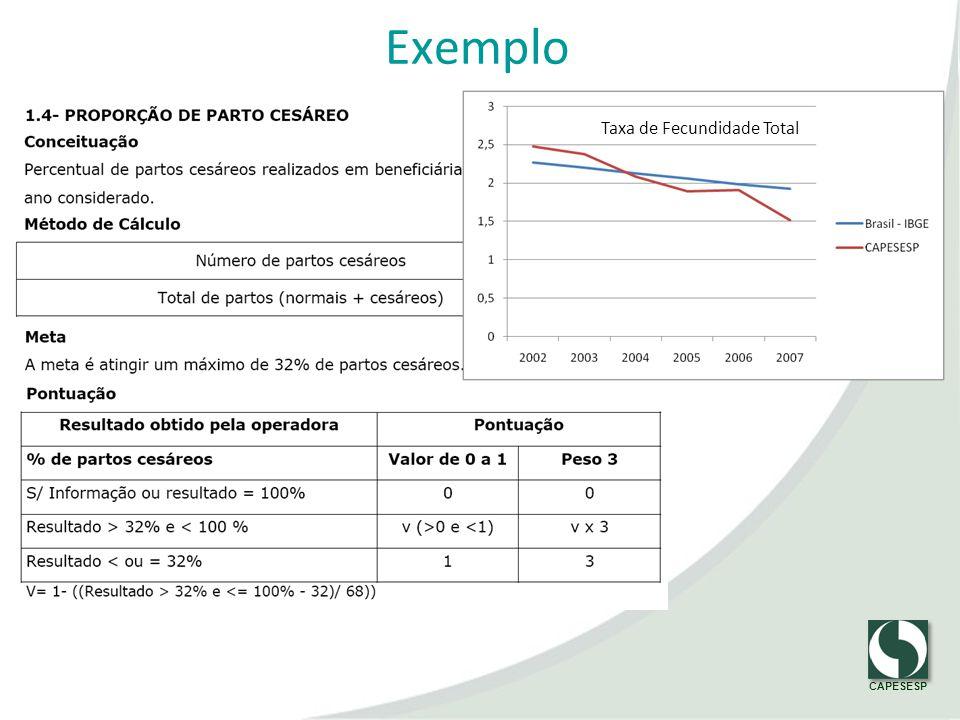 CAPESESP Exemplo Taxa de Fecundidade Total